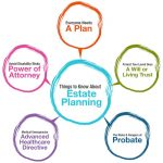 What Is Estate Planning? Six Good Reasons Everyone Should Have An Estate Plan In Colorado Springs